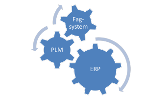 ERP-PLM-fag